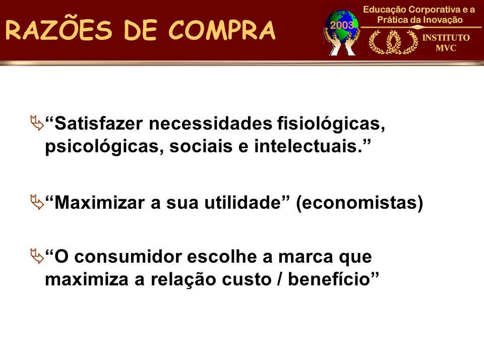 RAZÕES DE COMPRA Satisfazer necessidades fisiológicas, psicológicas, sociais e intelectuais. Maximizar a sua utilidade (economistas)