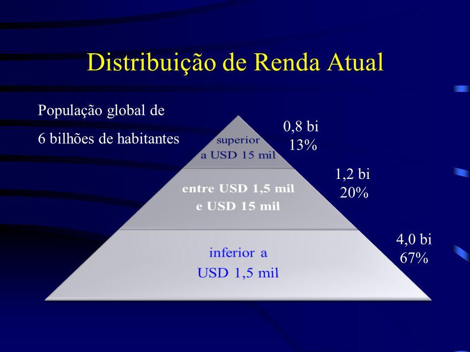 Distribuição de Renda Atual