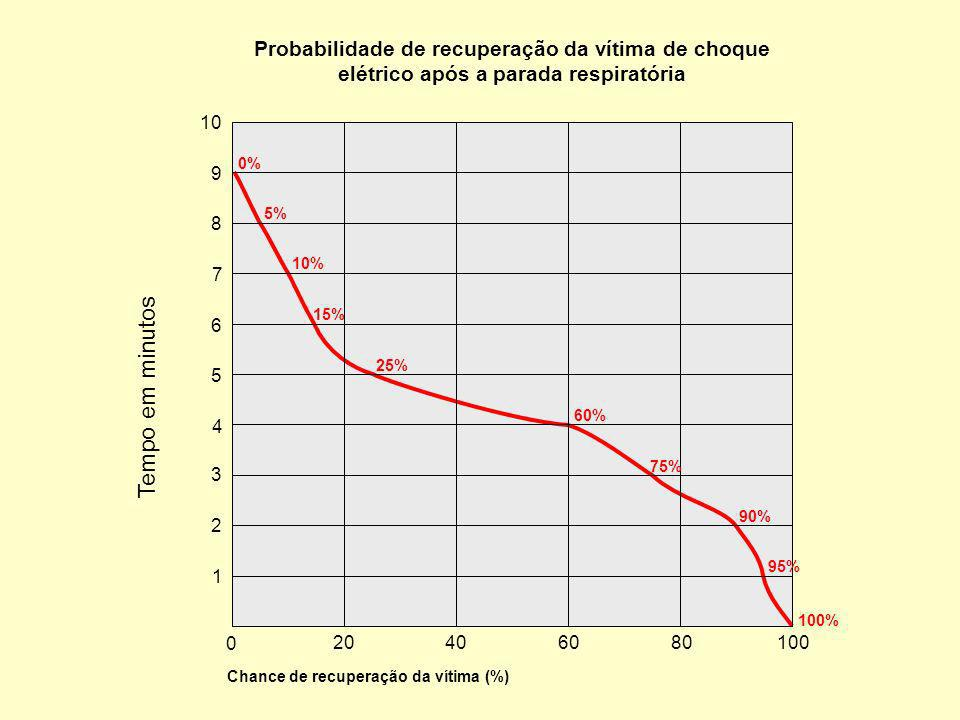 Probabilidade de recuperação da vítima de choque elétrico após a parada respiratória
