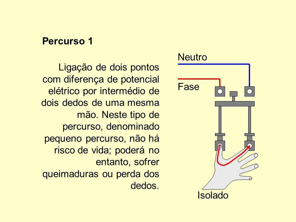 Ligação de dois pontos com diferença de potencial elétrico por intermédio de dois dedos de uma mesma mão. Neste tipo de percurso, denominado pequeno percurso, não há risco de vida; poderá no entanto, sofrer queimaduras ou perda dos dedos.