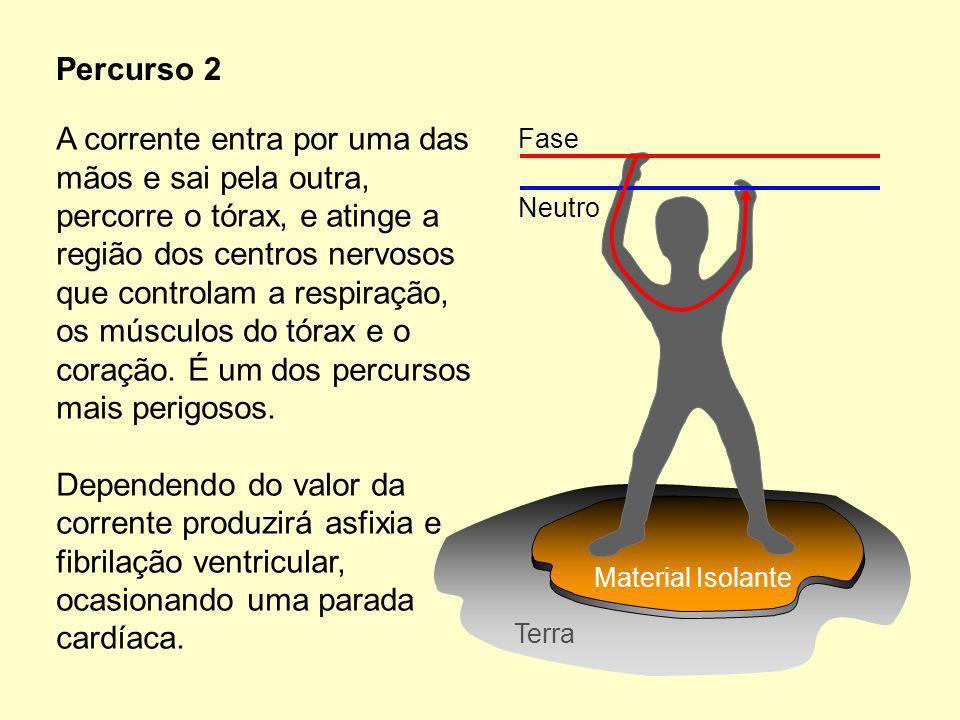 A corrente entra por uma das mãos e sai pela outra, percorre o tórax, e atinge a região dos centros nervosos que controlam a respiração, os músculos do tórax e o coração. É um dos percursos mais perigosos.