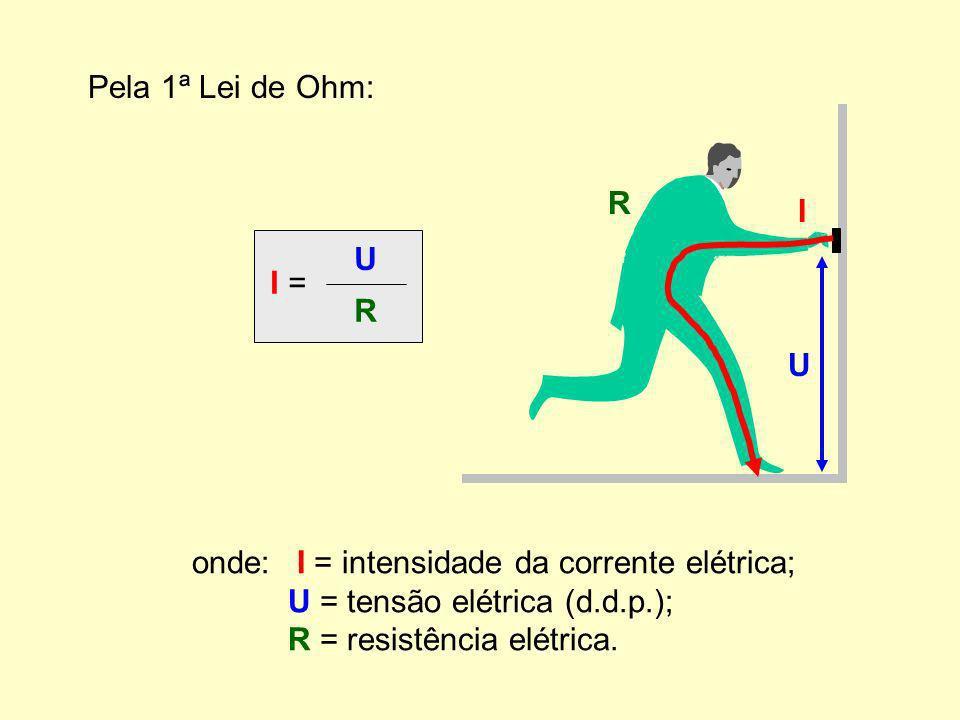 Pela 1ª Lei de Ohm: I = U. R. onde: I = intensidade da corrente elétrica; U = tensão elétrica (d.d.p.);