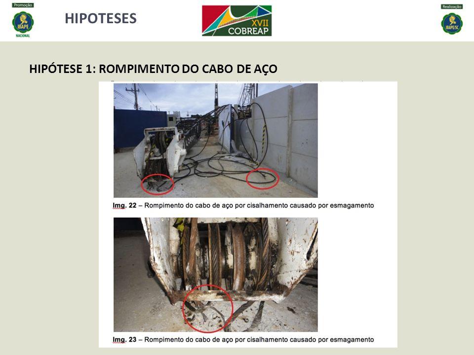 HIPOTESES HIPÓTESE 1: ROMPIMENTO DO CABO DE AÇO