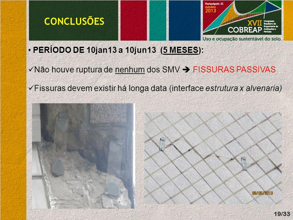 CONCLUSÕES PERÍODO DE 10jan13 a 10jun13 (5 MESES):