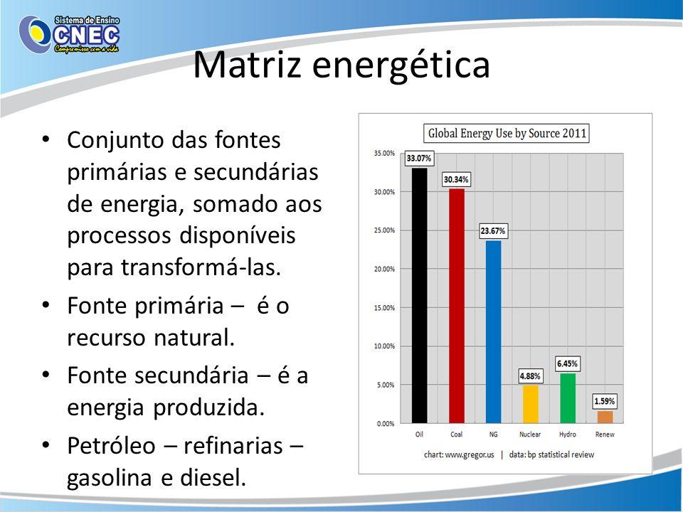Matriz energética Conjunto das fontes primárias e secundárias de energia, somado aos processos disponíveis para transformá-las.