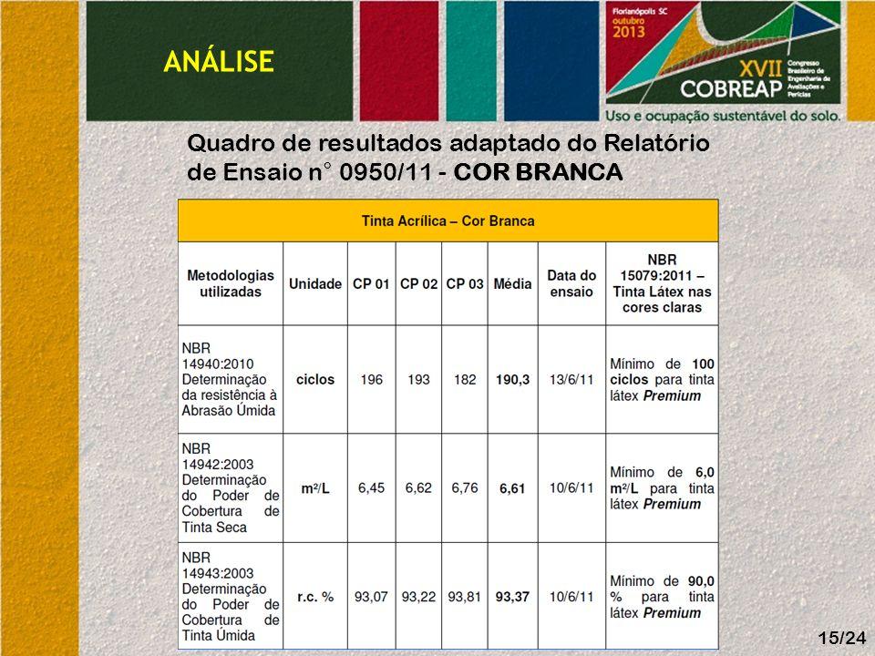 ANÁLISE Quadro de resultados adaptado do Relatório de Ensaio n° 0950/11 - Cor Branca 15/24