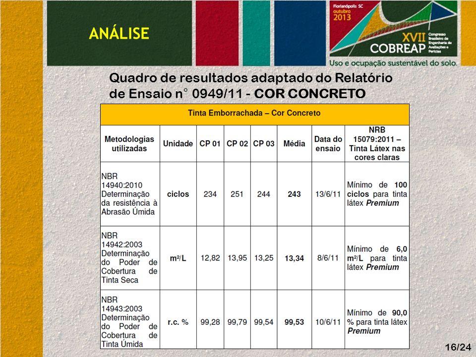ANÁLISE Quadro de resultados adaptado do Relatório de Ensaio n° 0949/11 - Cor Concreto 16/24