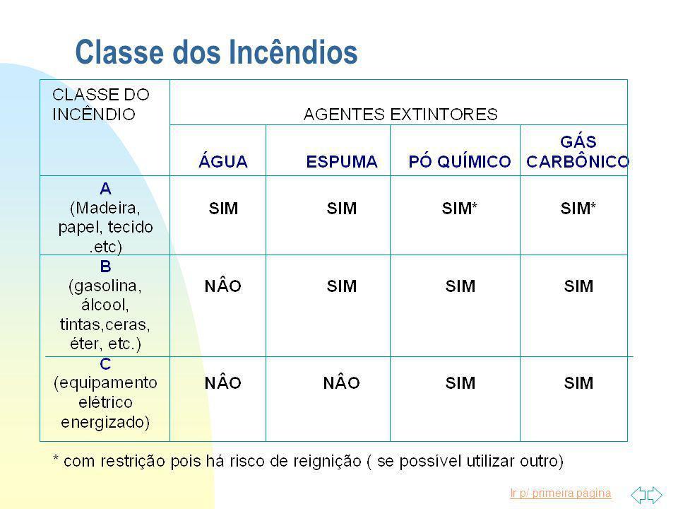 Classe dos Incêndios