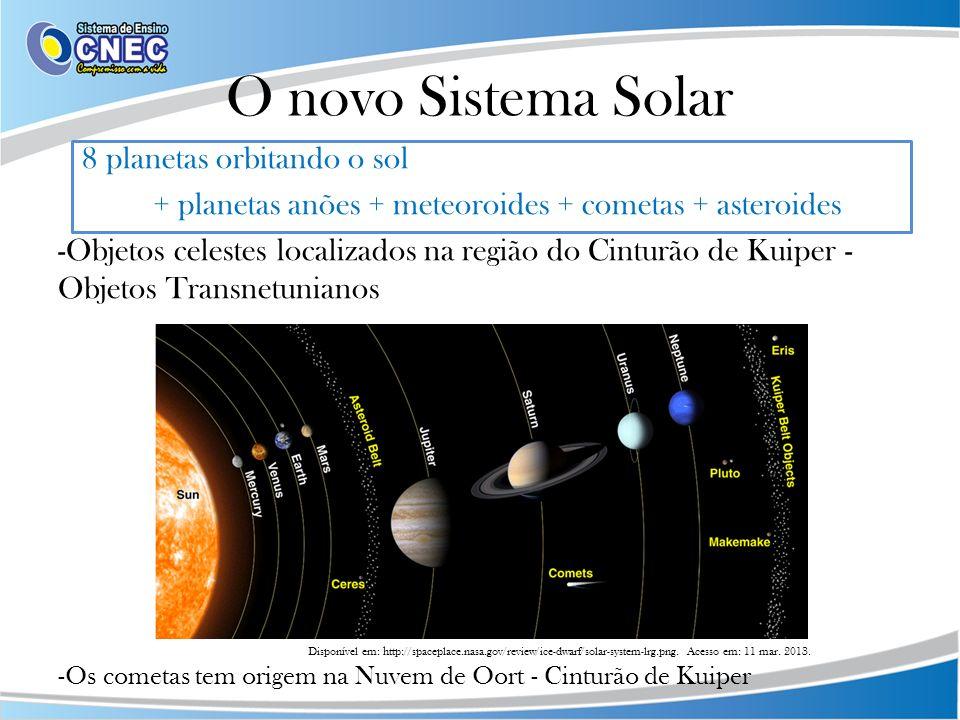 O novo Sistema Solar 8 planetas orbitando o sol