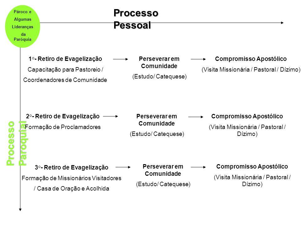 Processo Pessoal Processo Paroquial 1°- Retiro de Evagelização