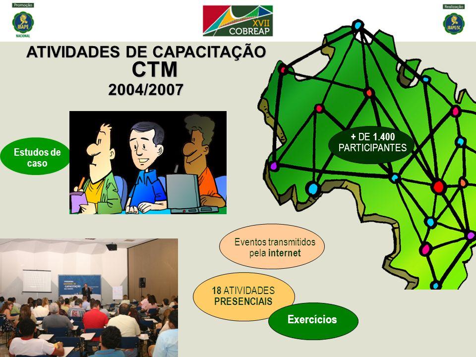 ATIVIDADES DE CAPACITAÇÃO CTM