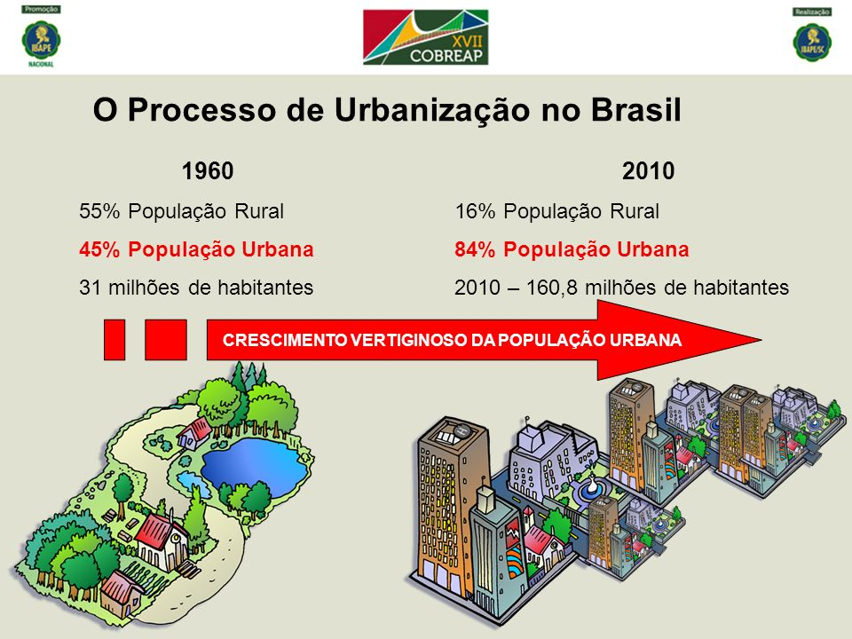 O Processo de Urbanização no Brasil