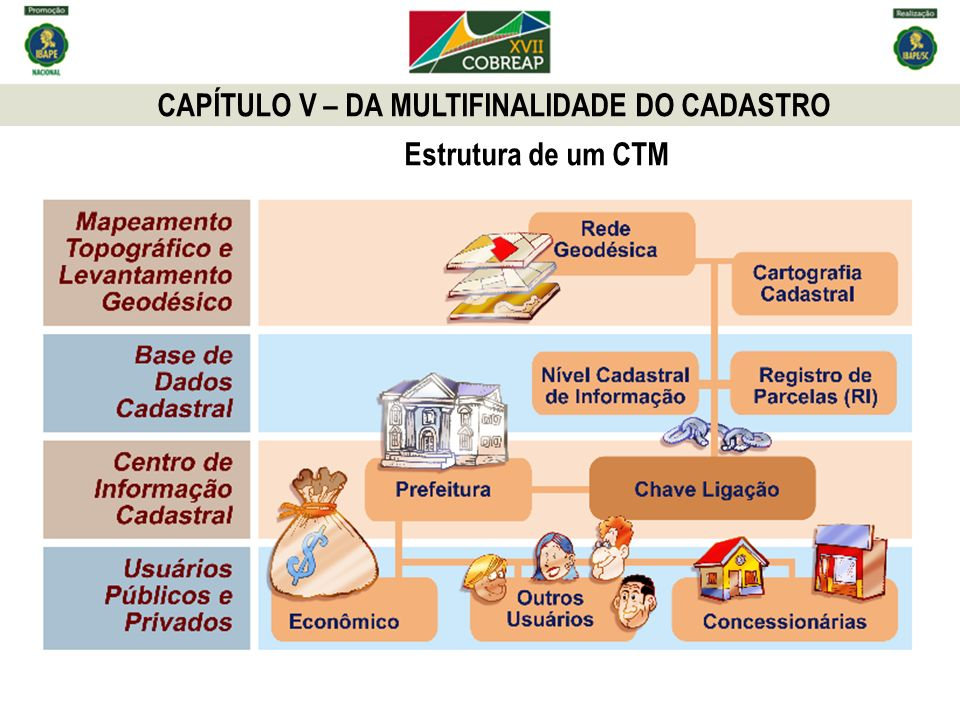 CAPÍTULO V – DA MULTIFINALIDADE DO CADASTRO
