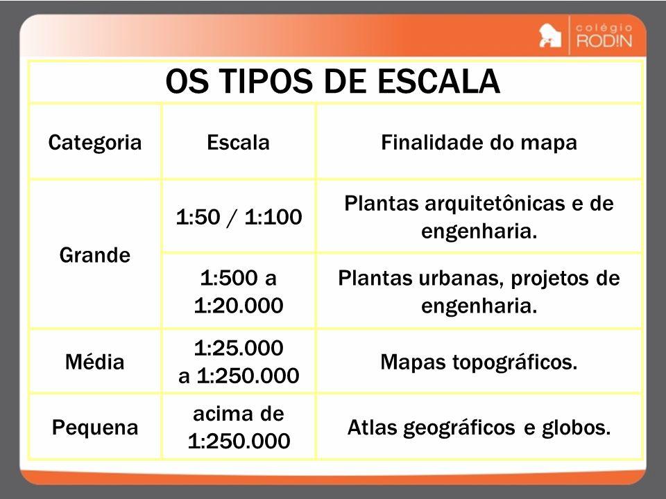 OS TIPOS DE ESCALA Categoria Escala Finalidade do mapa Grande