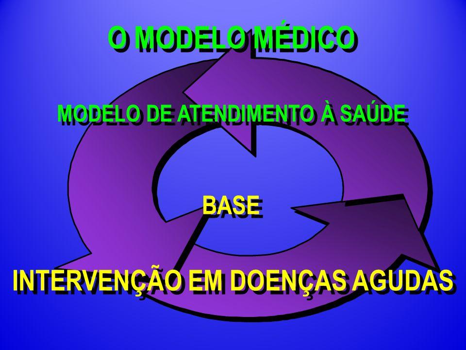 MODELO DE ATENDIMENTO À SAÚDE INTERVENÇÃO EM DOENÇAS AGUDAS