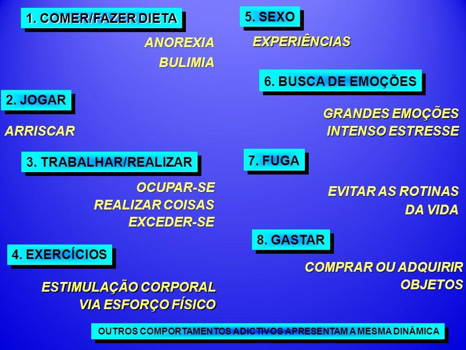 5. SEXO 1. COMER/FAZER DIETA EXPERIÊNCIAS ANOREXIA BULIMIA