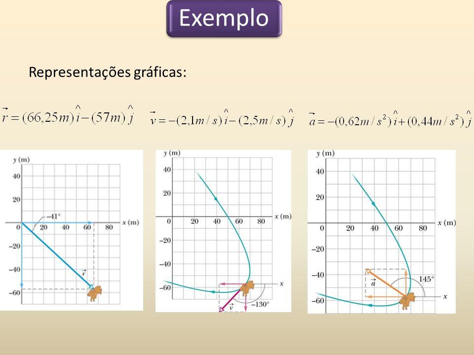 Exemplo Representações gráficas: