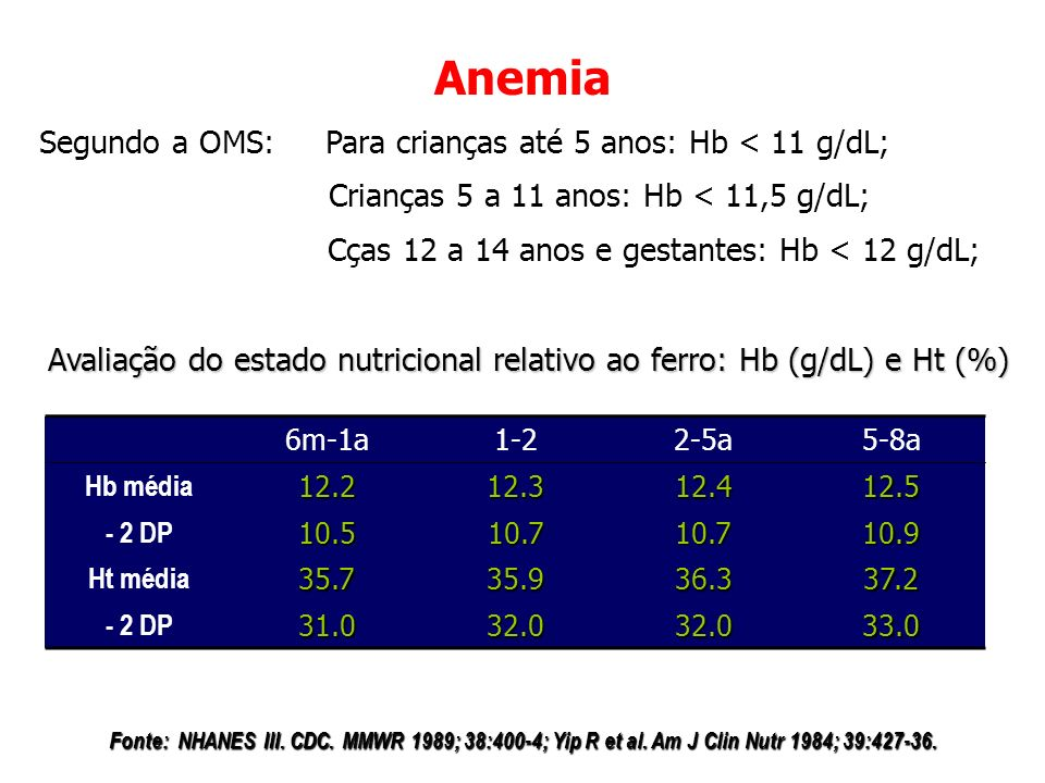 Anemia Segundo a OMS: Para crianças até 5 anos: Hb < 11 g/dL;