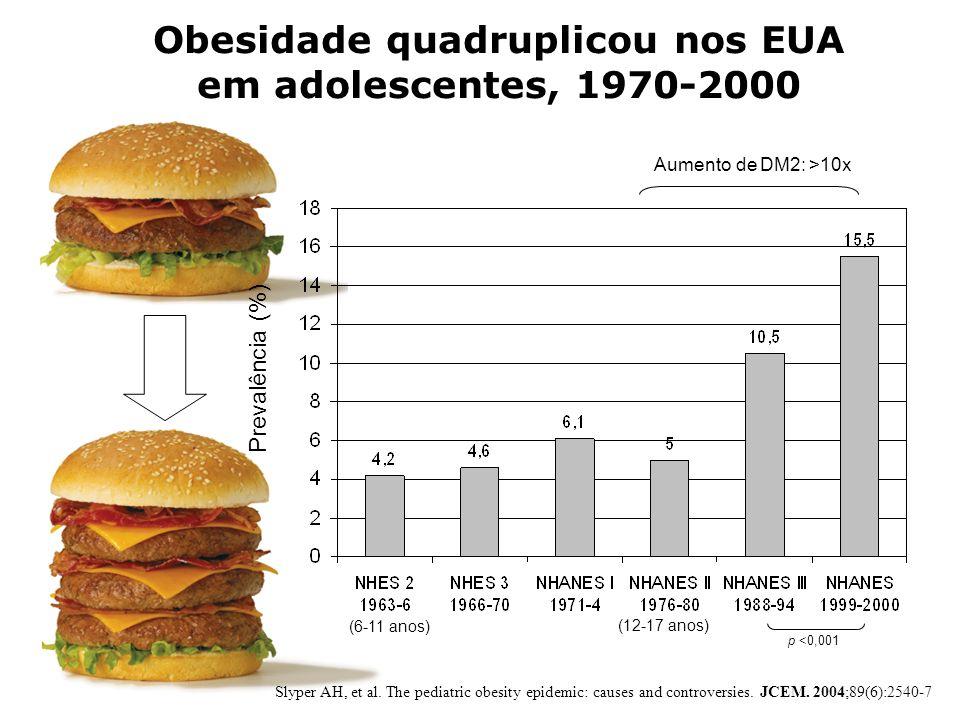 Obesidade quadruplicou nos EUA