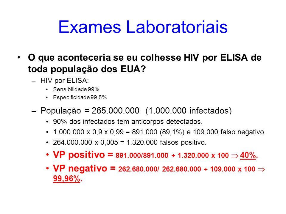 Exames Laboratoriais O que aconteceria se eu colhesse HIV por ELISA de toda população dos EUA HIV por ELISA: