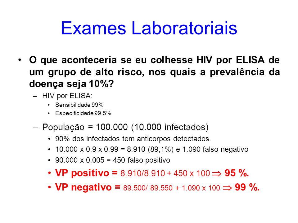 Exames Laboratoriais O que aconteceria se eu colhesse HIV por ELISA de um grupo de alto risco, nos quais a prevalência da doença seja 10%