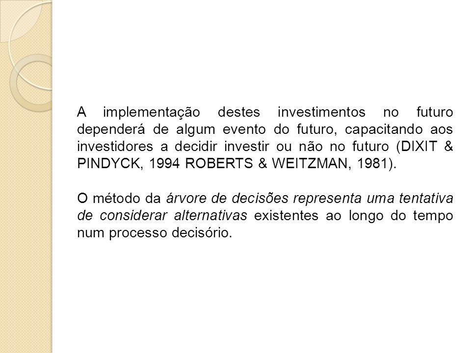 A implementação destes investimentos no futuro dependerá de algum evento do futuro, capacitando aos investidores a decidir investir ou não no futuro (DIXIT & PINDYCK, 1994 ROBERTS & WEITZMAN, 1981).
