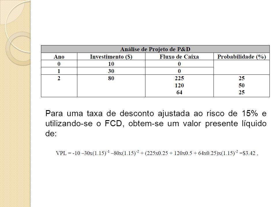 Para uma taxa de desconto ajustada ao risco de 15% e utilizando-se o FCD, obtem-se um valor presente líquido de: