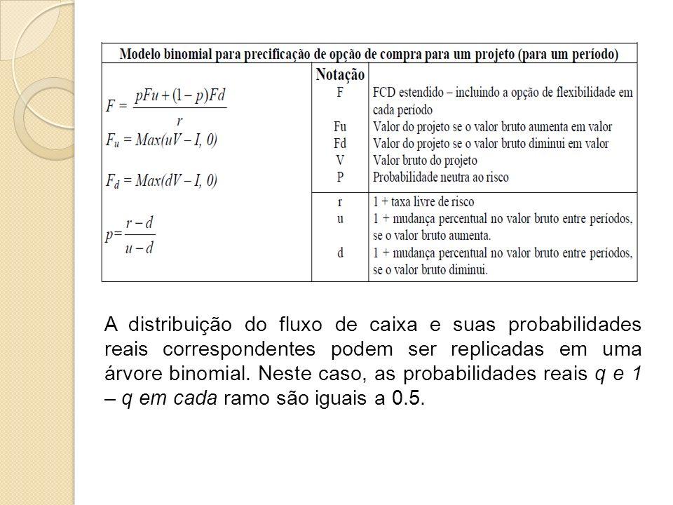 A distribuição do fluxo de caixa e suas probabilidades reais correspondentes podem ser replicadas em uma árvore binomial.
