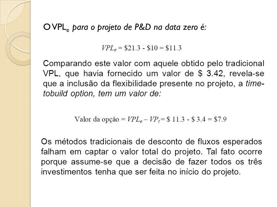 O VPLe para o projeto de P&D na data zero é: