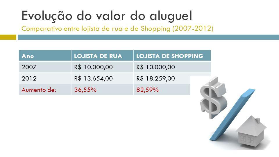 Evolução do valor do aluguel Comparativo entre lojista de rua e de Shopping (2007-2012)