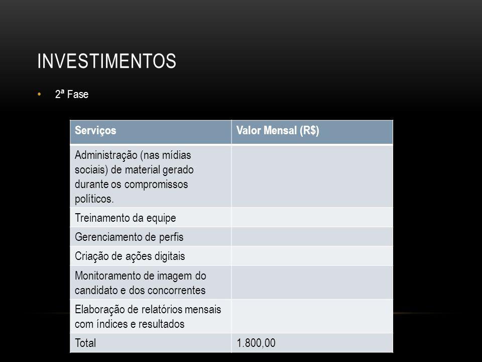 INVESTIMENTOS Serviços Valor Mensal (R$)
