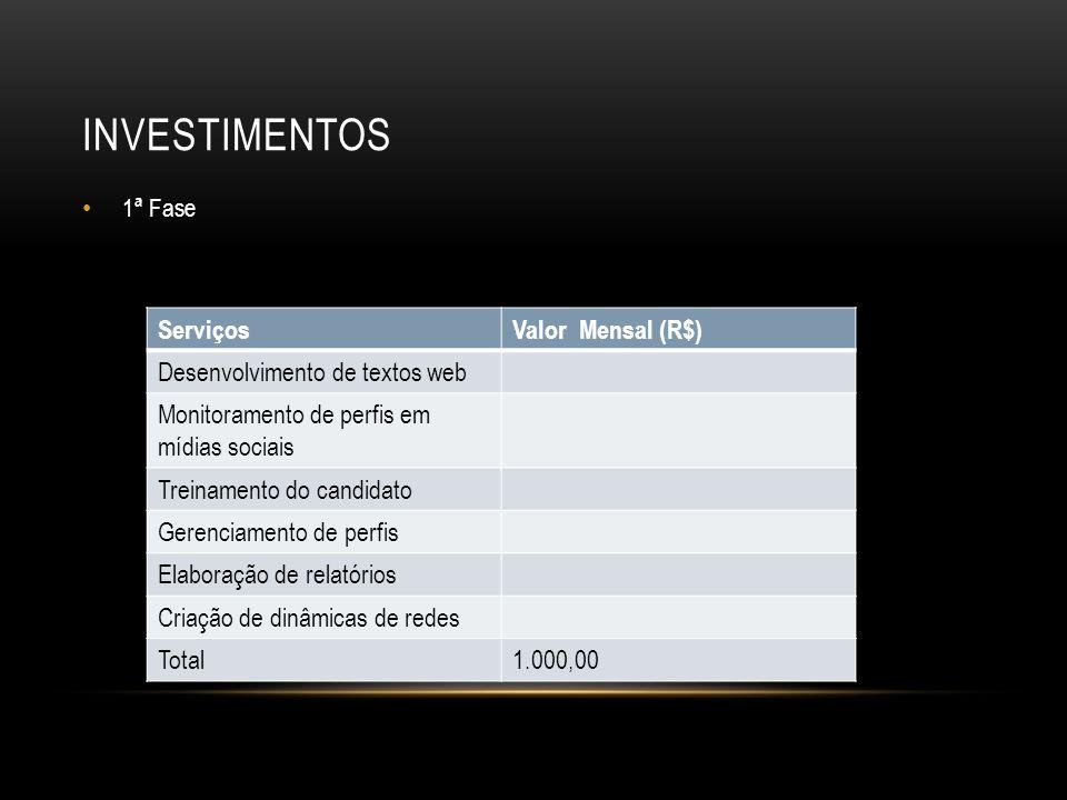 investimentos Serviços Valor Mensal (R$) Desenvolvimento de textos web