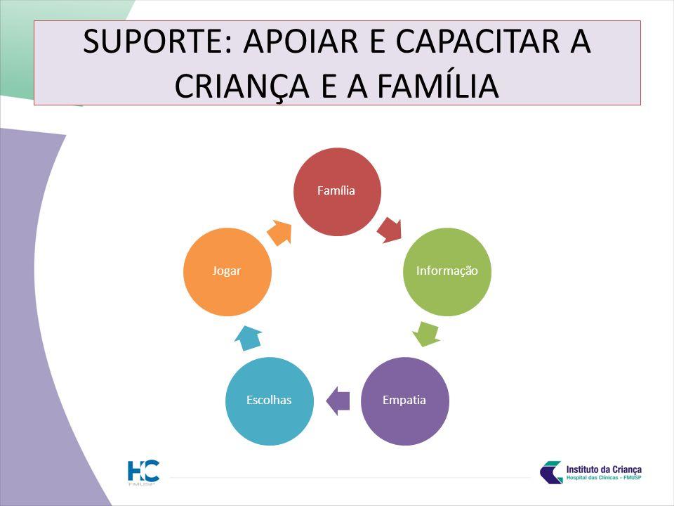 SUPORTE: APOIAR E CAPACITAR A CRIANÇA E A FAMÍLIA
