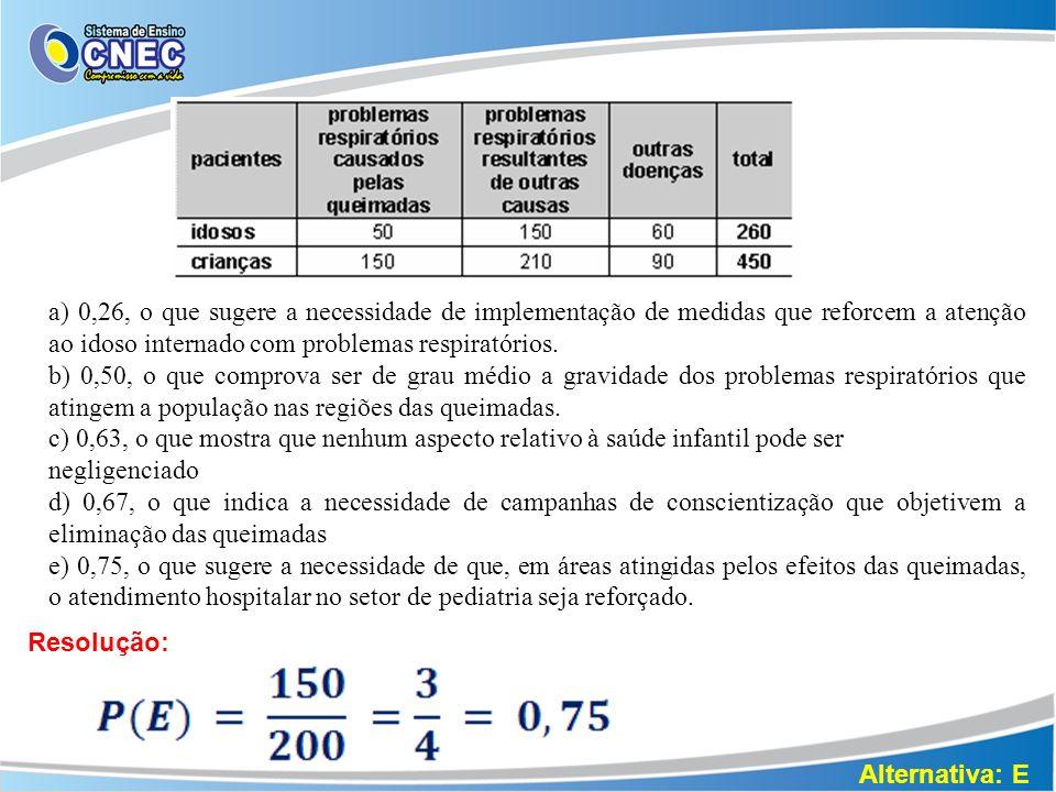 a) 0,26, o que sugere a necessidade de implementação de medidas que reforcem a atenção ao idoso internado com problemas respiratórios.