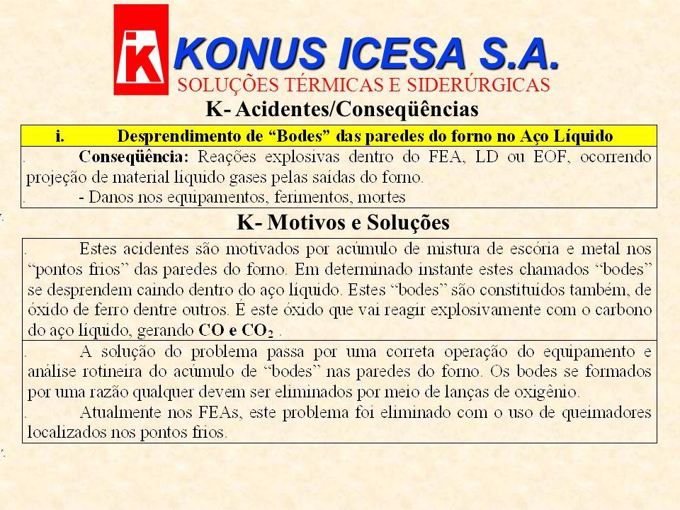 KONUS ICESA S.A. K- Acidentes/Conseqüências K- Motivos e Soluções