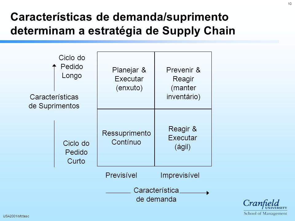 Características de demanda/suprimento determinam a estratégia de Supply Chain