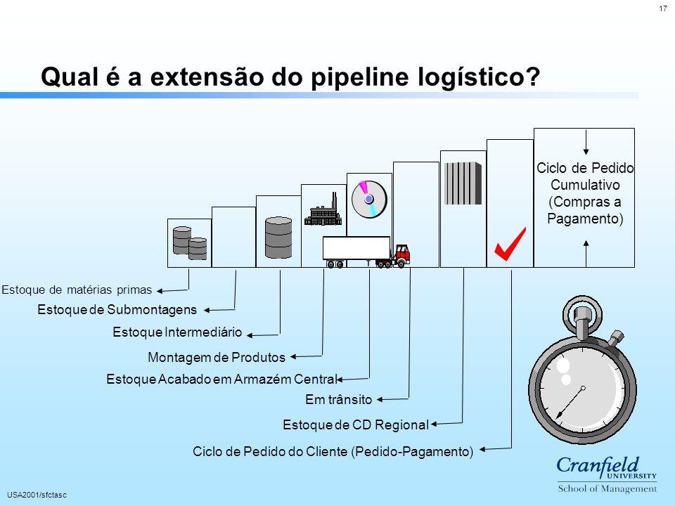 Qual é a extensão do pipeline logístico