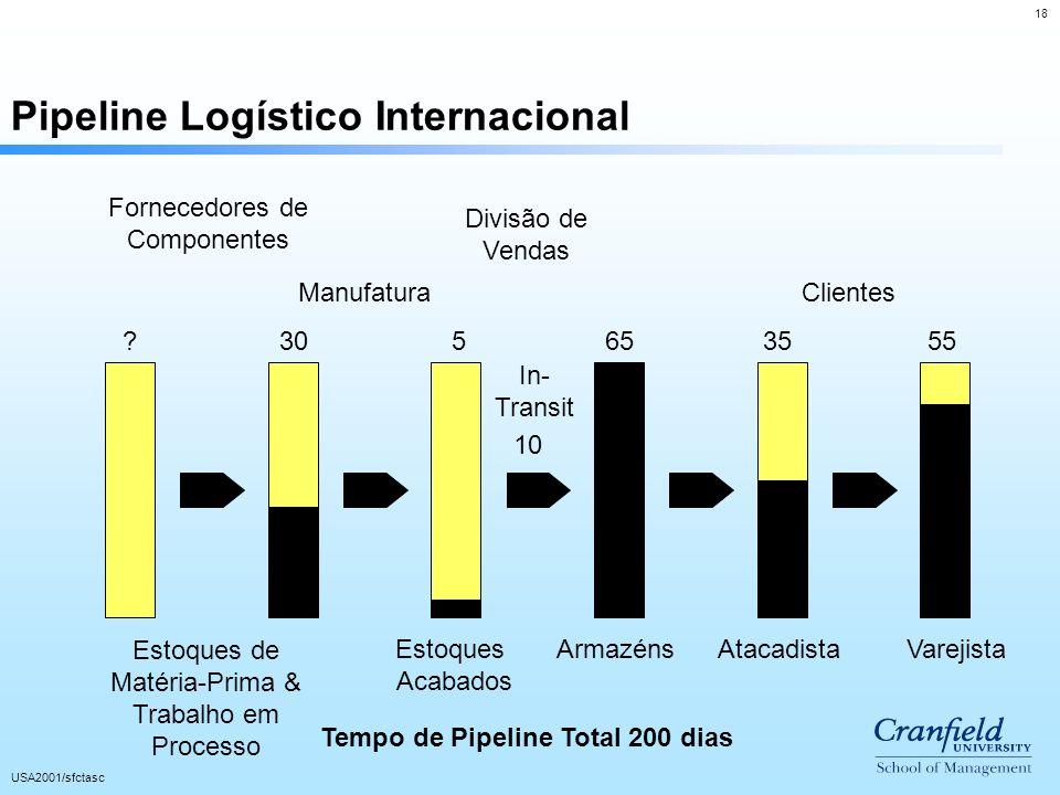 Pipeline Logístico Internacional