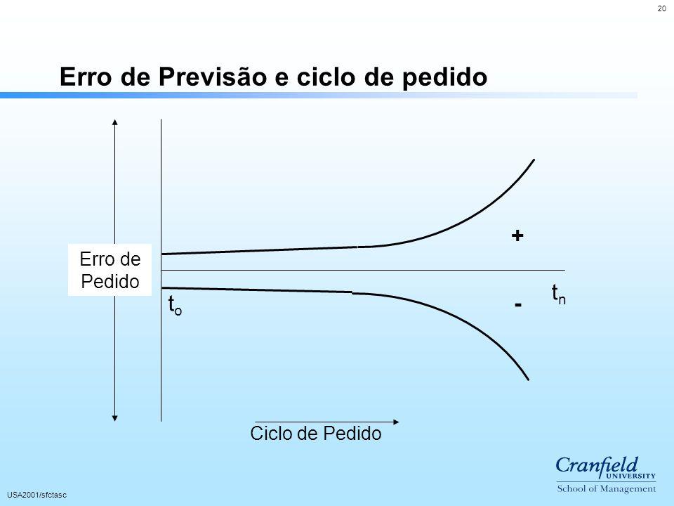 Erro de Previsão e ciclo de pedido