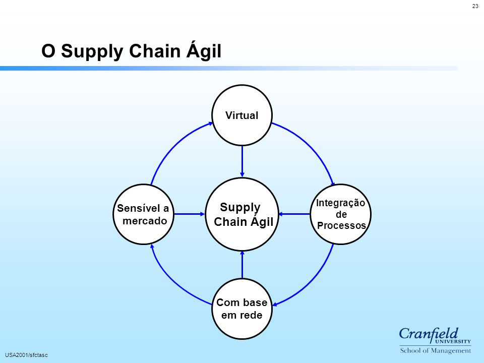 O Supply Chain Ágil Supply Chain Ágil Virtual Sensível a mercado