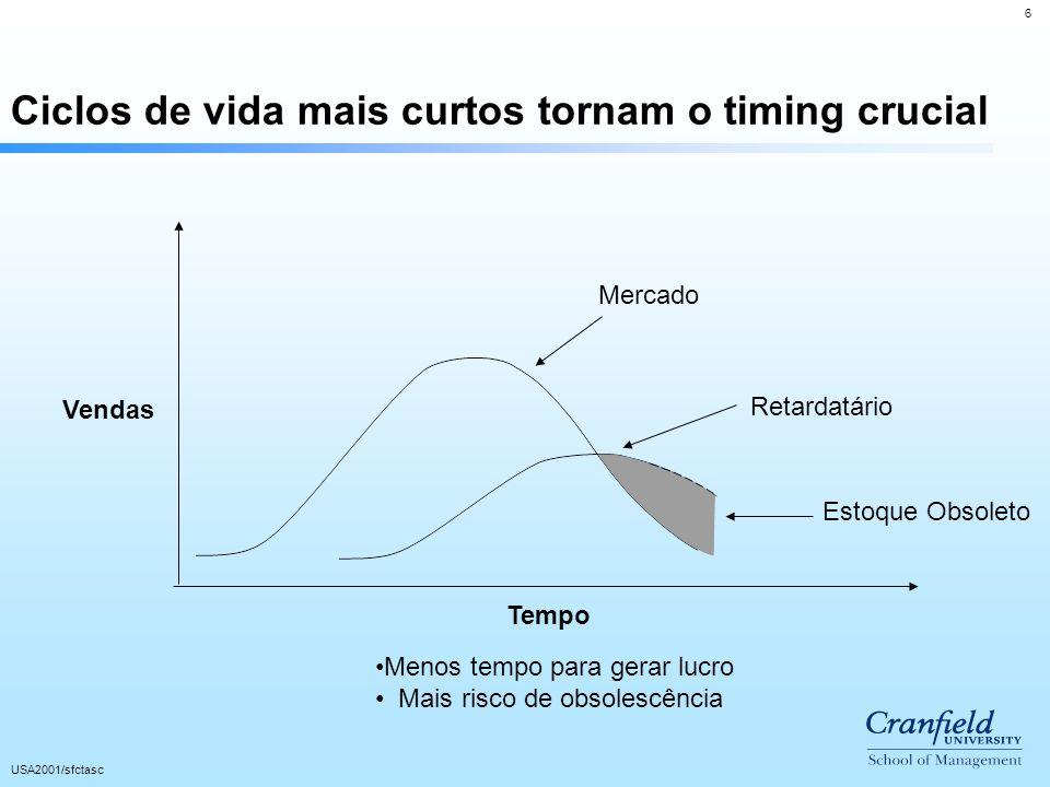 Ciclos de vida mais curtos tornam o timing crucial