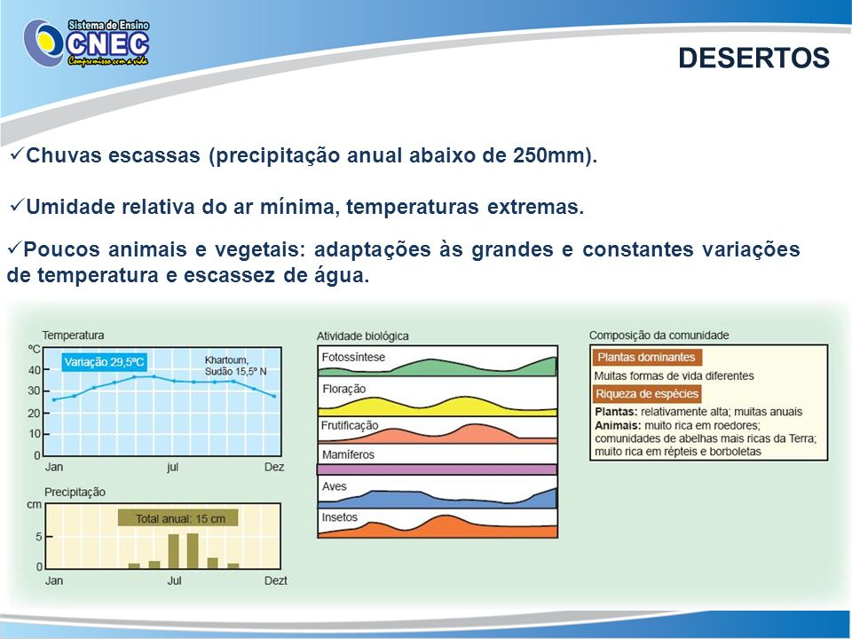 DESERTOS Chuvas escassas (precipitação anual abaixo de 250mm).