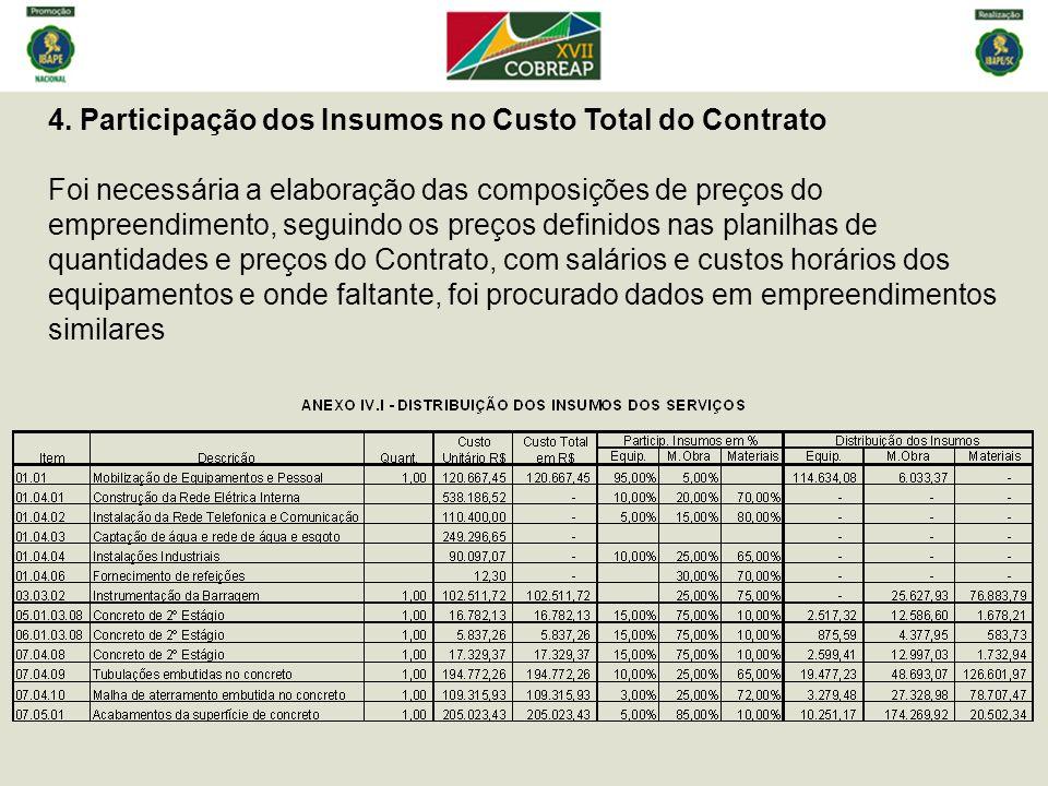 4. Participação dos Insumos no Custo Total do Contrato
