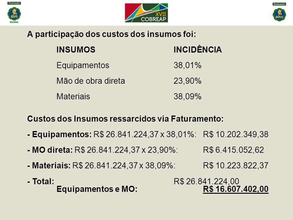 A participação dos custos dos insumos foi:. INSUMOS. INCIDÊNCIA