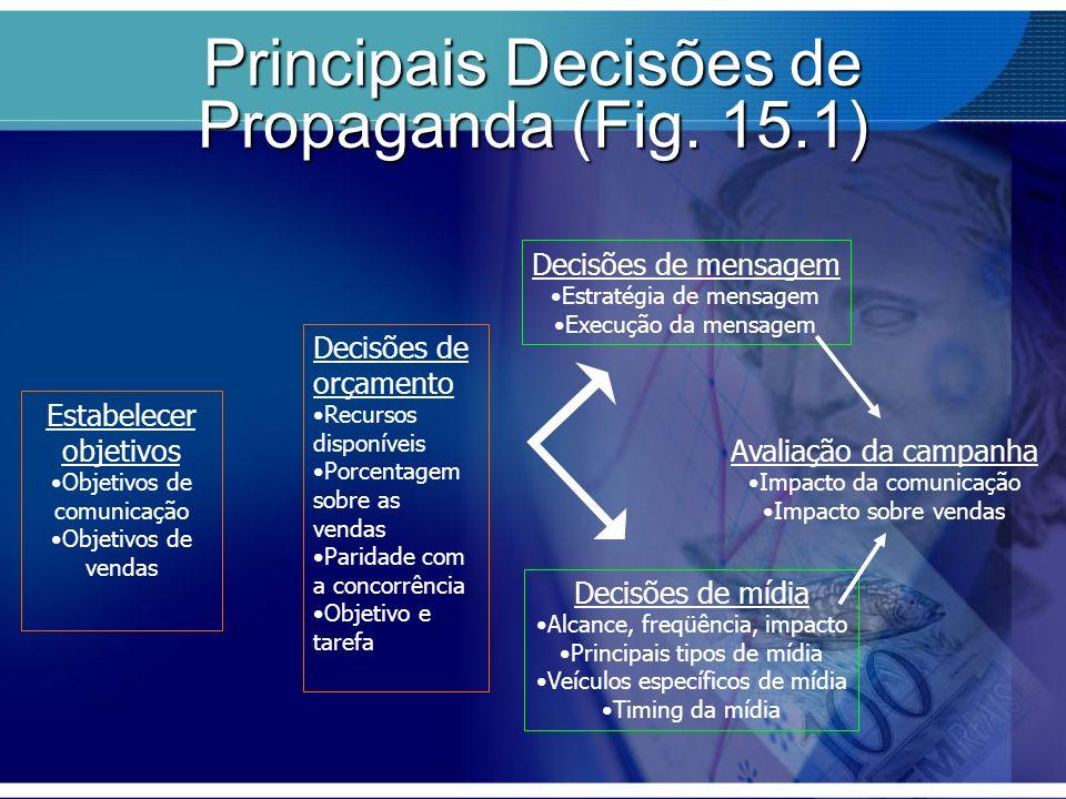Principais Decisões de Propaganda (Fig. 15.1)