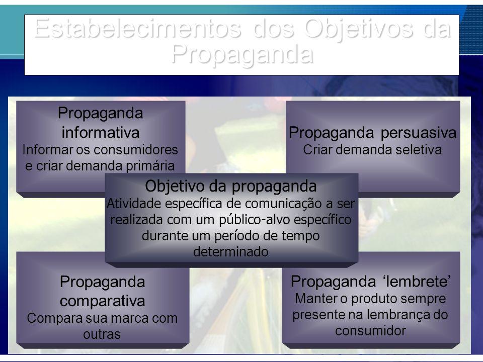 Estabelecimentos dos Objetivos da Propaganda