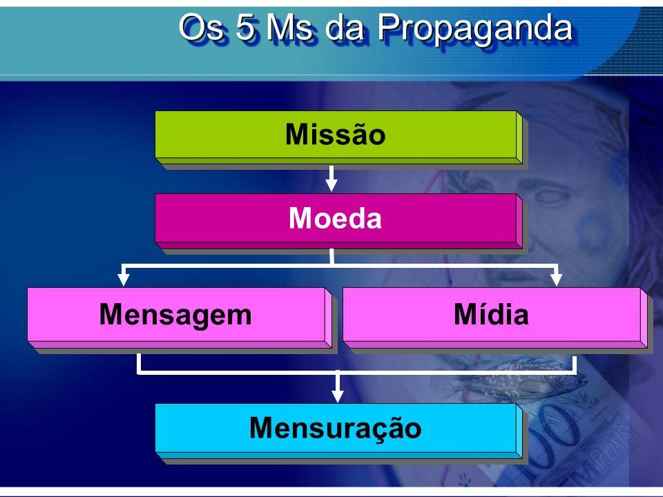 Missão Os 5 Ms da Propaganda Moeda Mensagem Mídia Mensuração