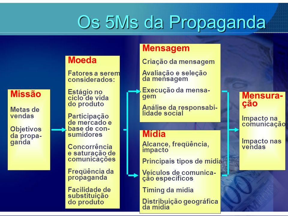Os 5Ms da Propaganda Mensagem Moeda Missão Mensura- ção Mídia