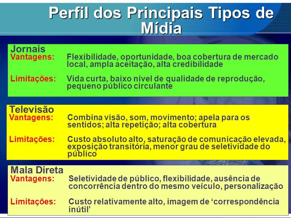 Perfil dos Principais Tipos de Mídia