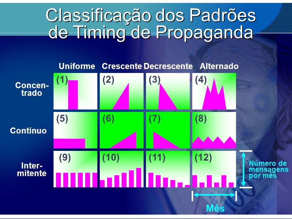 Classificação dos Padrões de Timing de Propaganda